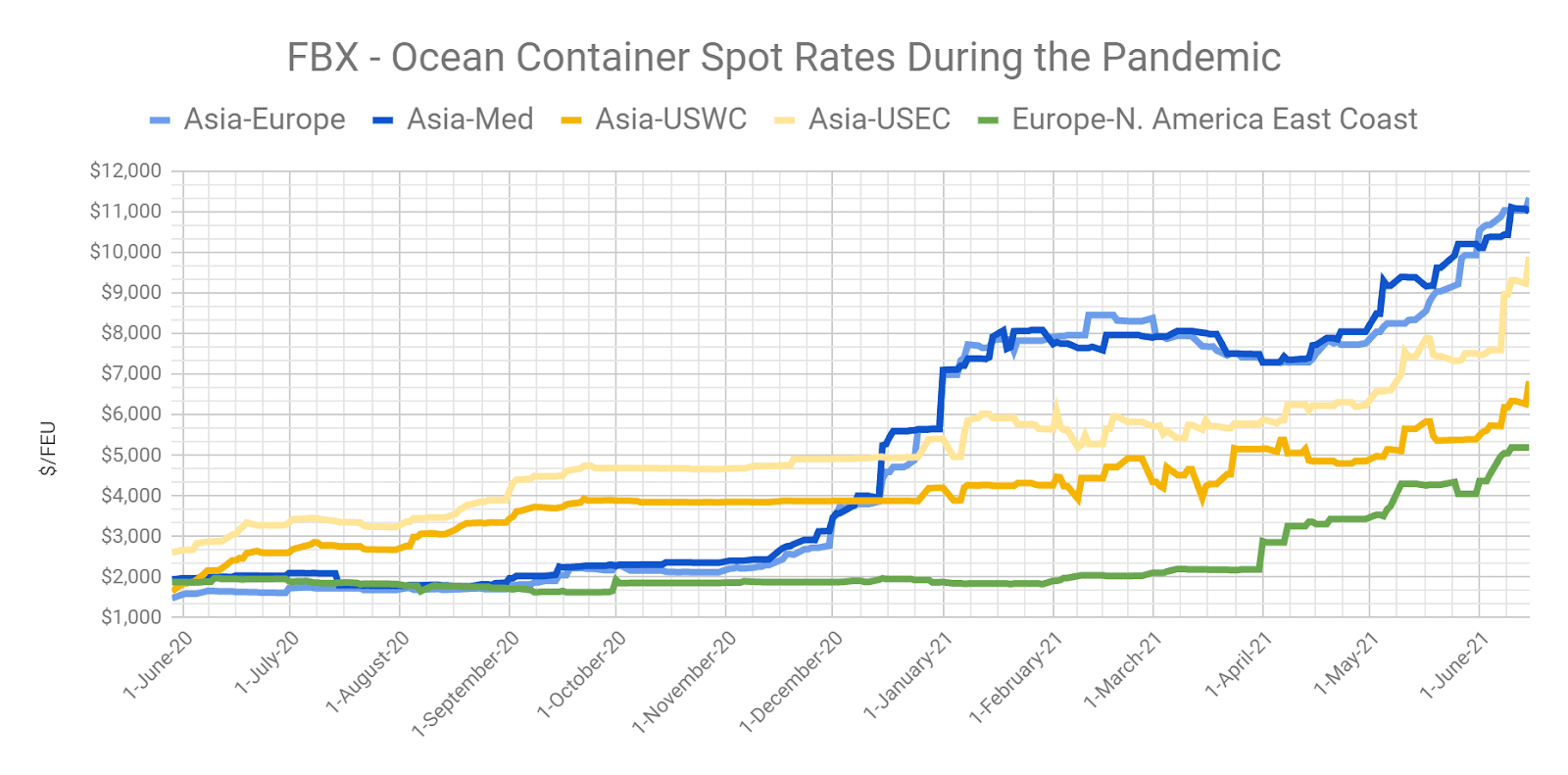 FBX-Ocean Container Spot Rates During the Pandemic