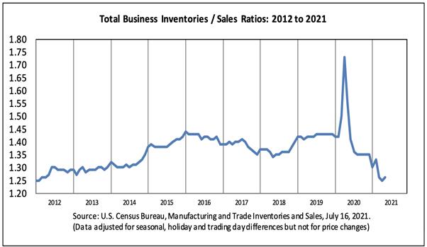 Total Business Inventories / Sales Ratio