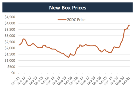 Price Per TEU for New Dry Container rising in 2021