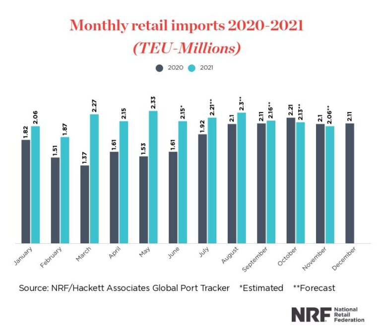 Monthly Retail Imports Rising - July 2021